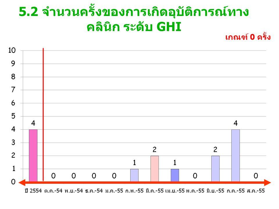 5.2 จำนวนครั้งของการเกิดอุบัติการณ์ทาง คลินิก ระดับ GHI เกณฑ์ 0 ครั้ง