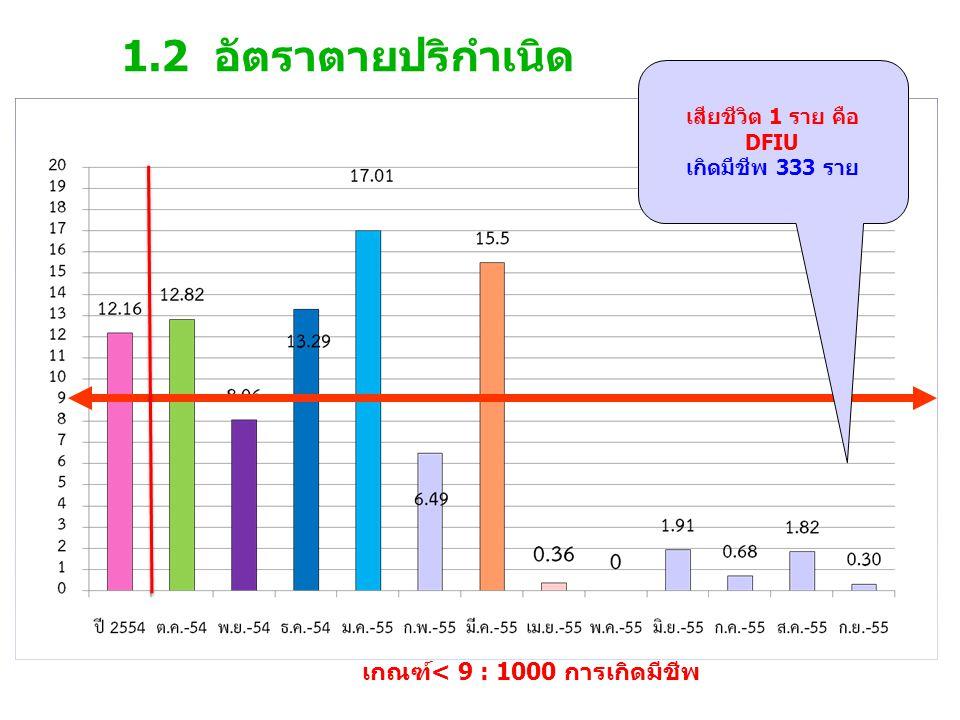 1.2 อัตราตายปริกำเนิด เกณฑ์< 9 : 1000 การเกิดมีชีพ เสียชีวิต 1 ราย คือ DFIU เกิดมีชีพ 333 ราย