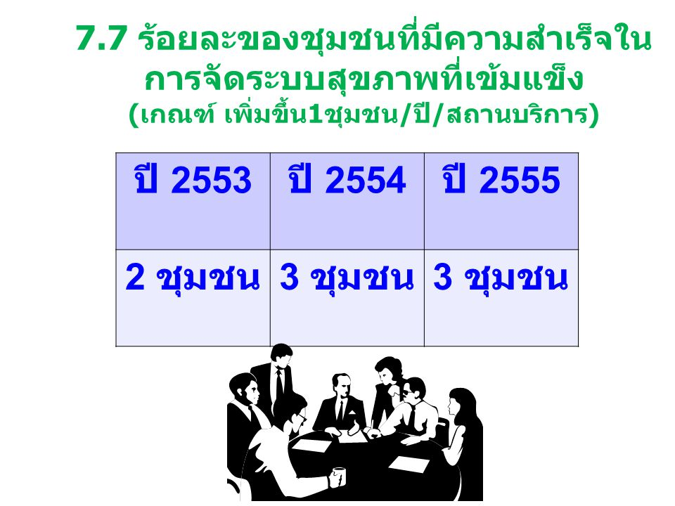 7.7 ร้อยละของชุมชนที่มีความสำเร็จใน การจัดระบบสุขภาพที่เข้มแข็ง (เกณฑ์ เพิ่มขึ้น1ชุมชน/ปี/สถานบริการ) ปี 2553 ปี 2554 ปี 2555 2 ชุมชน 3 ชุมชน