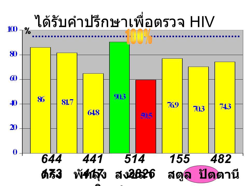 ได้รับคำปรึกษาเพื่อตรวจ HIV ตรัง พัทลุง สงขลา สตูล ปัตตานี ยะลา นราธิวาส รวม % 644 441 514 155 482 173 417 2826