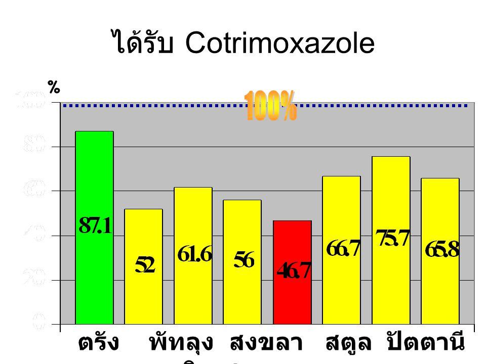 ได้รับ Cotrimoxazole % ตรัง พัทลุง สงขลา สตูล ปัตตานี ยะลา นราธิวาส รวม