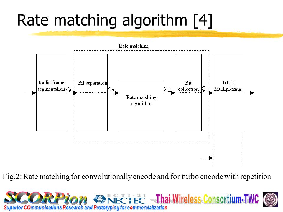 Superior COmmunications Research and Prototyping for commercialization Rate matching algorithm [4] Fig.2: Rate matching for convolutionally encode and