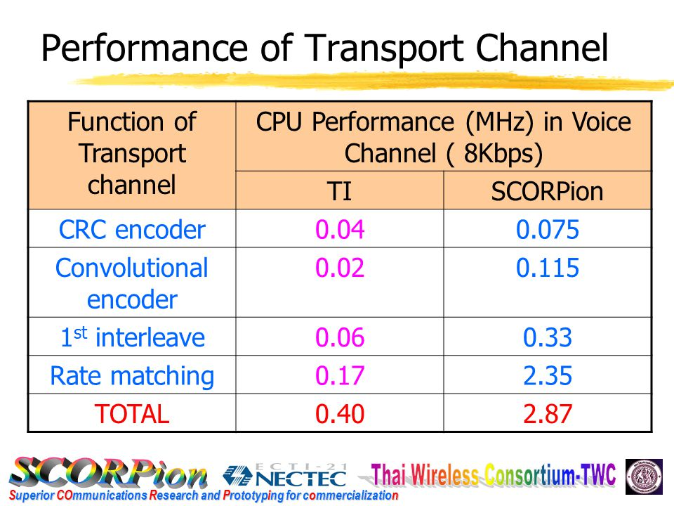 Superior COmmunications Research and Prototyping for commercialization Performance of Transport Channel Function of Transport channel CPU Performance