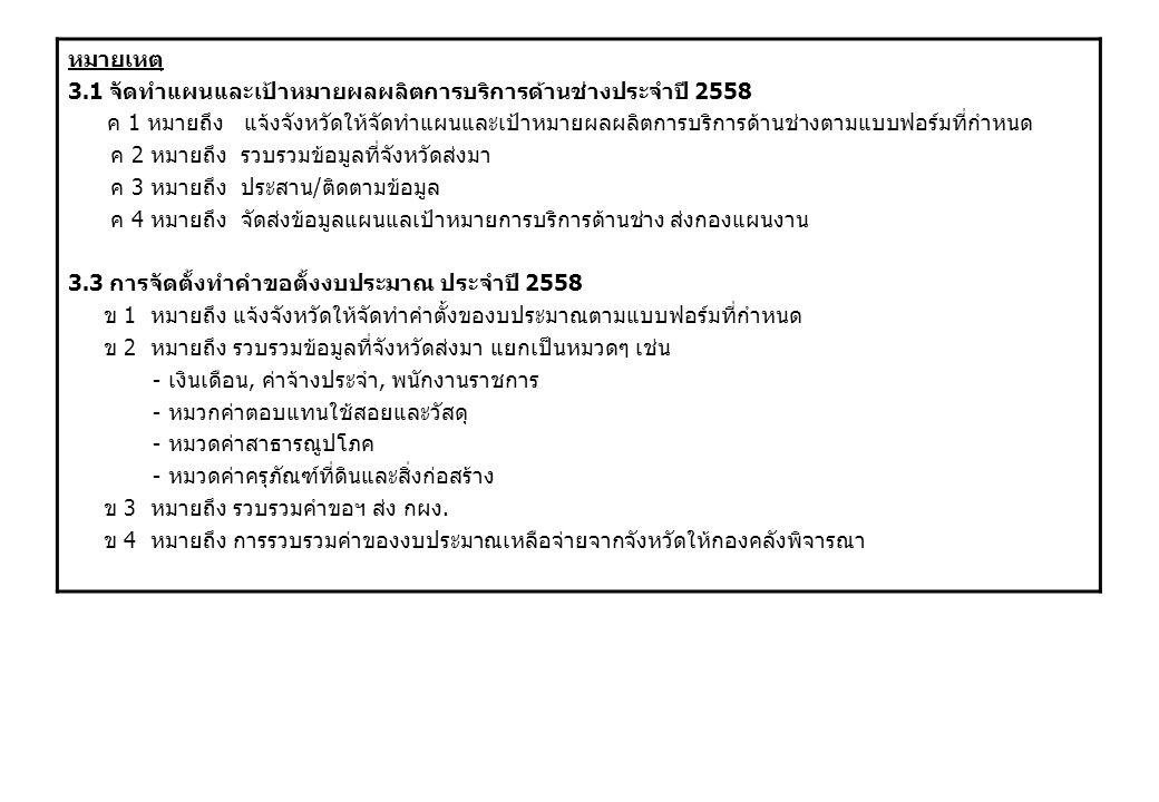หมายเหตุ 3.1 จัดทำแผนและเป้าหมายผลผลิตการบริการด้านช่างประจำปี 2558 ค 1 หมายถึง แจ้งจังหวัดให้จัดทำแผนและเป้าหมายผลผลิตการบริการด้านช่างตามแบบฟอร์มที่กำหนด ค 2 หมายถึง รวบรวมข้อมูลที่จังหวัดส่งมา ค 3 หมายถึง ประสาน / ติดตามข้อมูล ค 4 หมายถึง จัดส่งข้อมูลแผนแลเป้าหมายการบริการด้านช่าง ส่งกองแผนงาน 3.3 การจัดตั้งทำคำขอตั้งงบประมาณ ประจำปี 2558 ข 1 หมายถึง แจ้งจังหวัดให้จัดทำคำตั้งของบประมาณตามแบบฟอร์มที่กำหนด ข 2 หมายถึง รวบรวมข้อมูลที่จังหวัดส่งมา แยกเป็นหมวดๆ เช่น - เงินเดือน, ค่าจ้างประจำ, พนักงานราชการ - หมวกค่าตอบแทนใช้สอยและวัสดุ - หมวดค่าสาธารณูปโภค - หมวดค่าครุภัณฑ์ที่ดินและสิ่งก่อสร้าง ข 3 หมายถึง รวบรวมคำขอฯ ส่ง กผง.