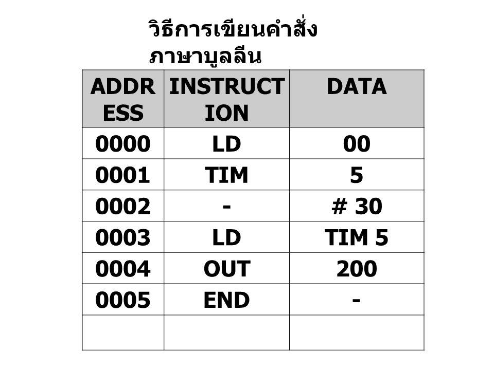 วิธีการเขียนคำสั่ง ภาษาบูลลีน ADDR ESS INSTRUCT ION DATA 0000LD00 0001TIM5 0002-# 30 0003LDTIM 5 0004OUT200 0005END-