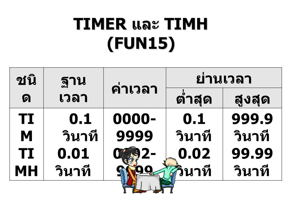 ชนิ ด ฐาน เวลา ค่าเวลา ย่านเวลา ต่ำสุดสูงสุด TI M TI MH 0.1 วินาที 0.01 วินาที 0000- 9999 0002- 9999 0.1 วินาที 0.02 วินาที 999.9 วินาที 99.99 วินาที TIMER และ TIMH (FUN15)