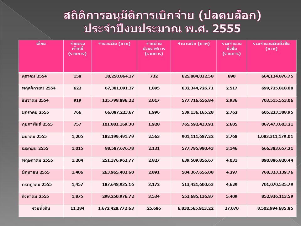 เดือนจ่ายตรง เจ้าหนี้ ( รายการ ) จำนวนเงิน ( บาท ) จ่ายผ่าน ส่วนราชการ ( รายการ ) จำนวนเงิน ( บาท ) รวมจำนวน ทั้งสิ้น ( รายการ ) รวมจำนวนเงินทั้งสิ้น ( บาท ) ตุลาคม 2554 15838,250,864.17732625,884,012.58890664,134,876.75 พฤศจิกายน 2554 62267,381,091.371,895632,344,726.712,517699,725,818.08 ธันวาคม 2554 919125,798,896.222,017577,716,656.842,936703,515,553.06 มกราคม 2555 76666,087,223.671,996539,136,165.282,762605,223,388.95 กุมภาพันธ์ 2555 757101,881,169.301,928765,592,433.912,685867,473,603.21 มีนาคม 2555 1,205182,199,491.792,563901,111,687.223,7681,083,311,179.01 เมษายน 2555 1,01588,587,676.782,131577,795,980.433,146666,383,657.21 พฤษภาคม 2555 1,204251,376,963.772,827639,509,856.674,031890,886,820.44 มิถุนายน 2555 1,406263,965,483.682,891504,367,656.084,297768,333,139.76 กรกฎาคม 2555 1,457187,648,935.163,172513,421,600.634,629701,070,535.79 สิงหาคม 2555 1,875299,250,976.723,534553,685,136.875,409852,936,113.59 รวมทั้งสิ้น 11,3841,672,428,772.6325,6866,830,565,913.2237,0708,502,994,685.85
