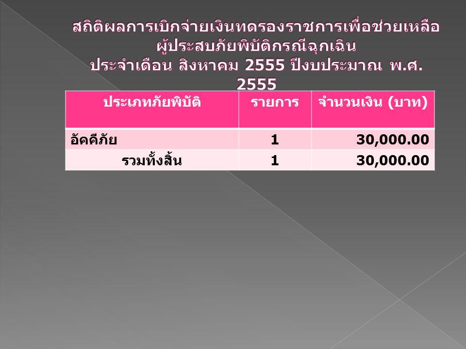 ประเภทภัยพิบัติรายการจำนวนเงิน ( บาท ) อัคคีภัย 130,000.00 รวมทั้งสิ้น 130,000.00