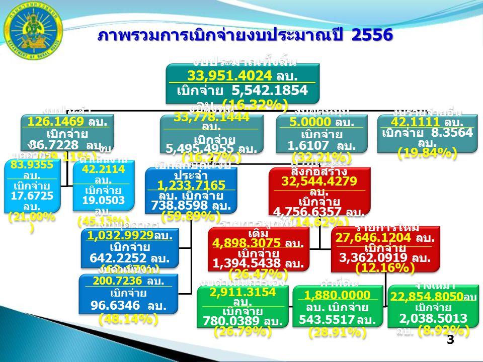 3 งบประมาณทั้งสิ้น 33,951.4024 ลบ. เบิกจ่าย 5,542.1854 ลบ.