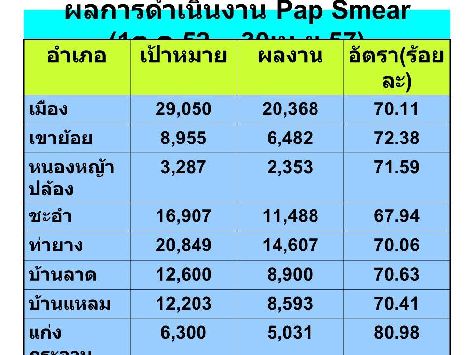 ผลการดำเนินงาน Pap Smear (1 ต. ค.52 – 30 เม. ย.57) อำเภอเป้าหมายผลงานอัตรา ( ร้อย ละ ) เมือง 29,05020,36870.11 เขาย้อย 8,9556,48272.38 หนองหญ้า ปล้อง