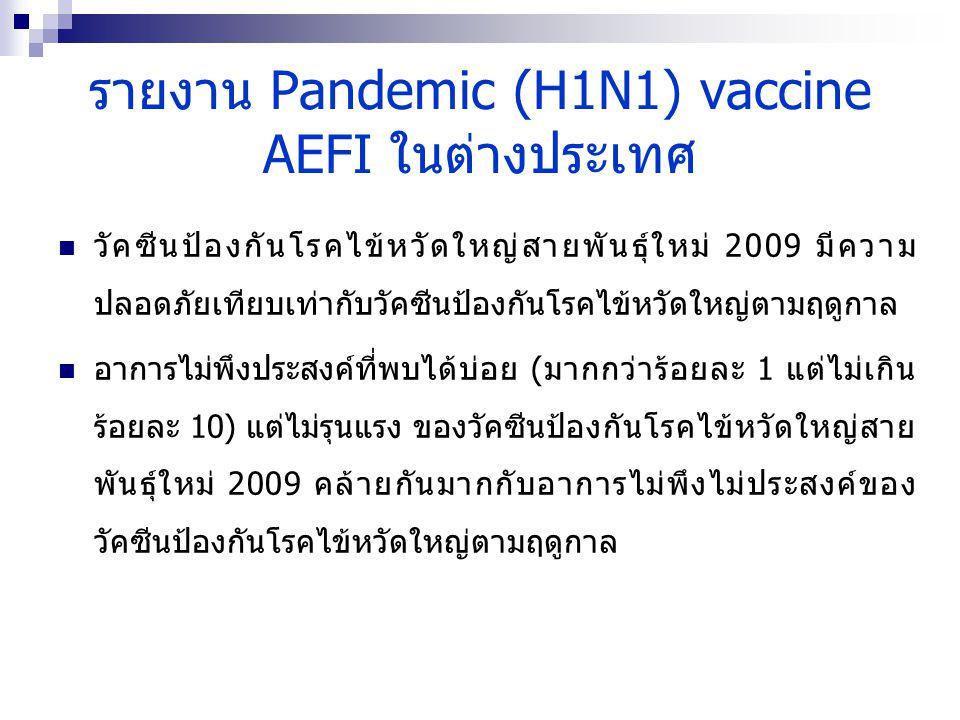 รายงาน Pandemic (H1N1) vaccine AEFI ในต่างประเทศ วัคซีนป้องกันโรคไข้หวัดใหญ่สายพันธุ์ใหม่ 2009 มีความ ปลอดภัยเทียบเท่ากับวัคซีนป้องกันโรคไข้หวัดใหญ่ตามฤดูกาล อาการไม่พึงประสงค์ที่พบได้บ่อย (มากกว่าร้อยละ 1 แต่ไม่เกิน ร้อยละ 10) แต่ไม่รุนแรง ของวัคซีนป้องกันโรคไข้หวัดใหญ่สาย พันธุ์ใหม่ 2009 คล้ายกันมากกับอาการไม่พึงไม่ประสงค์ของ วัคซีนป้องกันโรคไข้หวัดใหญ่ตามฤดูกาล