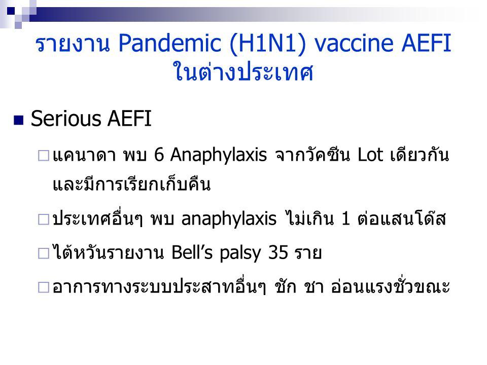 รายงาน Pandemic (H1N1) vaccine AEFI ในต่างประเทศ Serious AEFI  แคนาดา พบ 6 Anaphylaxis จากวัคซีน Lot เดียวกัน และมีการเรียกเก็บคืน  ประเทศอื่นๆ พบ a