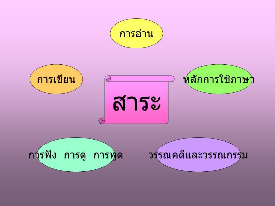 คุณภาพของผู้เรียน ใช้ภาษาสื่อสารได้ดี อ่าน เขียน ฟัง ดู พูด อย่างมีประสิทธิภาพ คิดสร้างสรรค์ มีเหตุผล เป็นระบบ รักการอ่าน เขียน แสวงหาความรู้ ตระหนักในวัฒนธรรมการใช้ภาษา นำทักษะทางภาษามาประยุกต์ใช้ มนุษยสัมพันธ์ดี สร้างสามัคคี คุณธรรม จริยธรรม วิสัยทัศน์