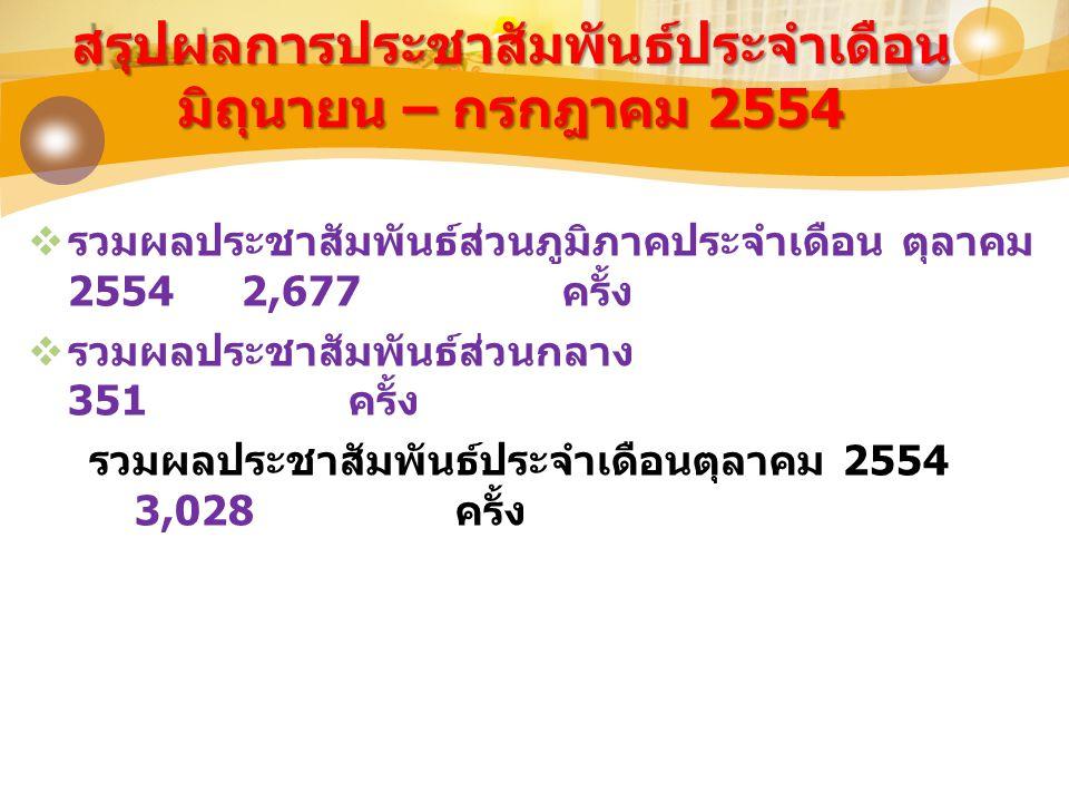 สรุปผลการประชาสัมพันธ์ประจำเดือน มิถุนายน – กรกฎาคม 2554  รวมผลประชาสัมพันธ์ส่วนภูมิภาคประจำเดือน ตุลาคม 25542,677 ครั้ง  รวมผลประชาสัมพันธ์ส่วนกลาง 351 ครั้ง รวมผลประชาสัมพันธ์ประจำเดือนตุลาคม 2554 3,028 ครั้ง