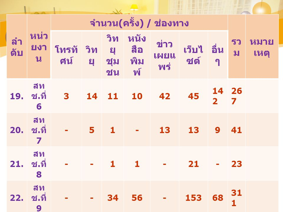 ลำดั บ หน่ว ย งาน จำนวน ( ครั้ง ) / ช่องทาง รว ม หมาย เหตุ โทรทั ศน์ วิท ยุ วิทยุ ชุมช น หนังสื อ พิมพ์ ข่าว เผยแ พร่ เว็บไ ซต์ อื่น ๆ 24.