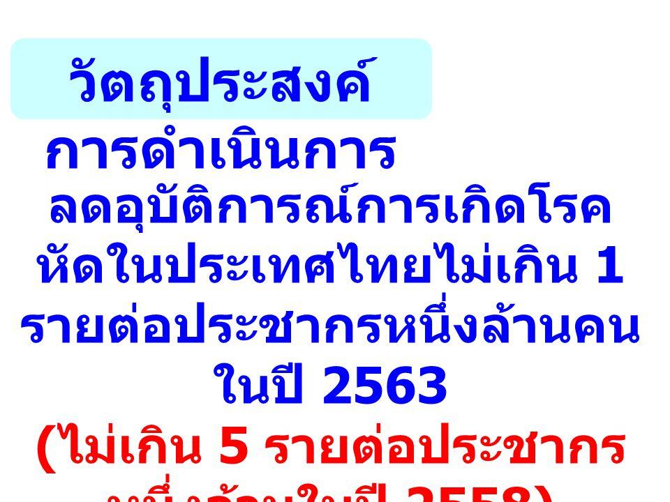 วัตถุประสงค์ การดำเนินการ ลดอุบัติการณ์การเกิดโรค หัดในประเทศไทยไม่เกิน 1 รายต่อประชากรหนึ่งล้านคน ในปี 2563 ( ไม่เกิน 5 รายต่อประชากร หนึ่งล้านในปี 2