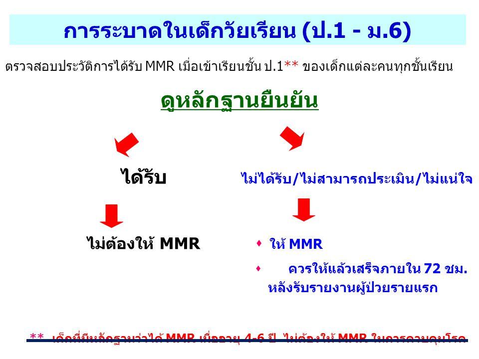 ดูหลักฐานยืนยัน ได้รับ ไม่ได้รับ/ไม่สามารถประเมิน/ไม่แน่ใจ ไม่ต้องให้ MMR  ให้ MMR  ควรให้แล้วเสร็จภายใน 72 ชม. หลังรับรายงานผู้ป่วยรายแรก ** เด็กที