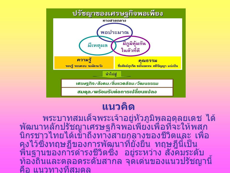 เศรษฐกิจพอเพียง เป็นปรัชญาที่ชี้แนวทางการ ดำรงชีวิต ที่พระบาทสมเด็จพระปรมินทรมหาภูมิพลอ ดุลยเดชมีพระราชดำรัสแก่ชาวไทยนับตั้งแต่ปี พ.
