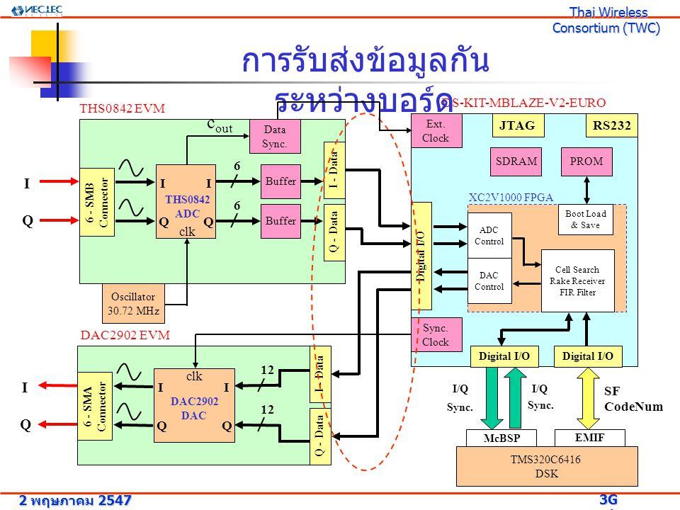 การรับส่งข้อมูลระหว่าง FPGA กับ ADC บอร์ด 2 พฤษภาคม 2547 3G Research Project 3G Research Project Thai Wireless Consortium (TWC) Thai Wireless Consortium (TWC) I 1 /Q 1 I 3 /Q 3 I 2 /Q 2 I1I1 Q1Q1 (30.72 MHz)