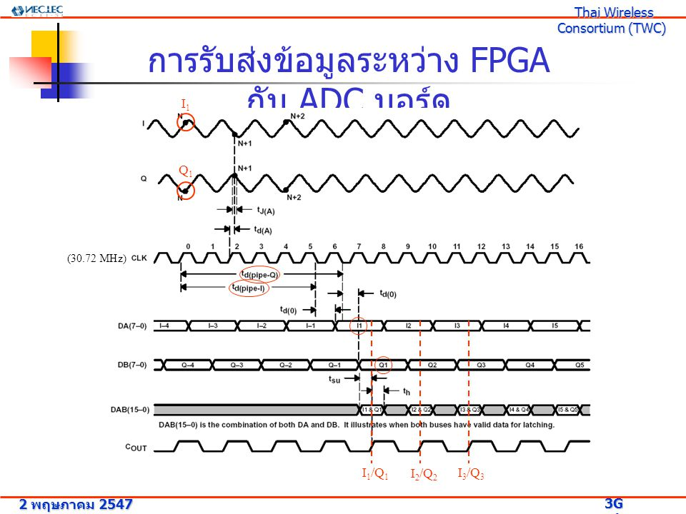 - สัญญาณ Analog ของ I และ Q ที่มีความถี่ 3.84 MHz จะถูก Sampling ด้วย clk จาก ภายนอก (30.72 MHz) ได้เป็นสัญญาณ I 1 และ Q 1 - เมื่อผ่านไป 6 clk cycle ( clk หมายเลข 5) และรอไปอีกเป็นเวลา t d(0) ข้อมูล I 1 จะออก มาที่ output DA(7-0) - เมื่อผ่านไป 7 clk cycle ( clk หมายเลข 6) และรอไปอีกเป็นเวลา t d(0) ข้อมูล Q 1 จะออก มาที่ output DB(7-0) - FPGA Board สามารถอ่าน Data จาก I และ Q Channel จาก ADC Board ได้โดยรับ สัญญาณ Cout เข้ามาเป็น clk จากภายนอก แล้วทำการรับค่าจาก DA และ DB ทุกครั้งที่ ตรวจจับพบขอบขาขึ้นของสัญญาณ Cout 2 พฤษภาคม 2547 3G Research Project 3G Research Project Thai Wireless Consortium (TWC) Thai Wireless Consortium (TWC) การรับส่งข้อมูลระหว่าง FPGA กับ ADC บอร์ด