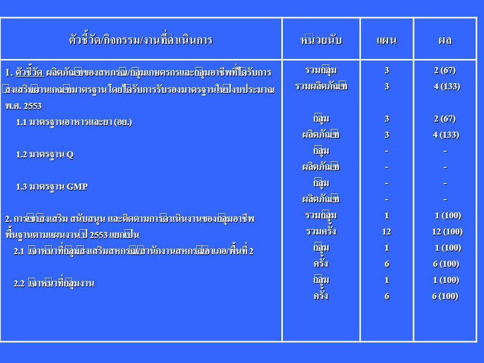 ตัวชี้วัด/กิจกรรม/งานที่ดำเนินการหน่วยนับแผนผล 1. ตัวชี้วัด ผลิตภัณฑ์ของสหกรณ์/กลุ่มเกษตรกรและกลุ่มอาชีพที่ได้รับการ ส่งเสริมผ่านเกณฑ์มาตรฐาน โดยได้รั