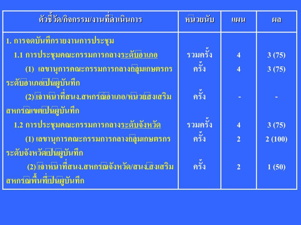 ตัวชี้วัด/กิจกรรม/งานที่ดำเนินการหน่วยนับแผนผล 1. การจดบันทึกรายงานการประชุม 1.1 การประชุมคณะกรรมการกลางระดับอำเภอ (1) เลขานุการคณะกรรมการกลางกลุ่มเกษ