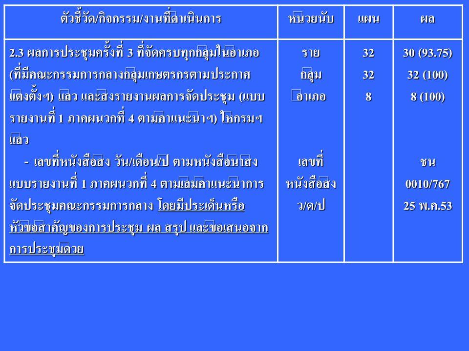 ตัวชี้วัด/กิจกรรม/งานที่ดำเนินการหน่วยนับแผนผล 2.3 ผลการประชุมครั้งที่ 3 ที่จัดครบทุกกลุ่มในอำเภอ (ที่มีคณะกรรมการกลางกลุ่มเกษตรกรตามประกาศ แต่งตั้งฯ)