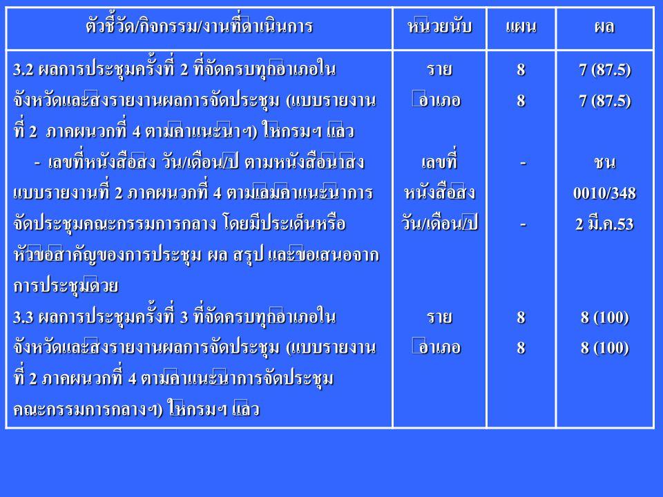 ตัวชี้วัด/กิจกรรม/งานที่ดำเนินการหน่วยนับแผนผล 3.2 ผลการประชุมครั้งที่ 2 ที่จัดครบทุกอำเภอใน จังหวัดและส่งรายงานผลการจัดประชุม (แบบรายงาน ที่ 2 ภาคผนว