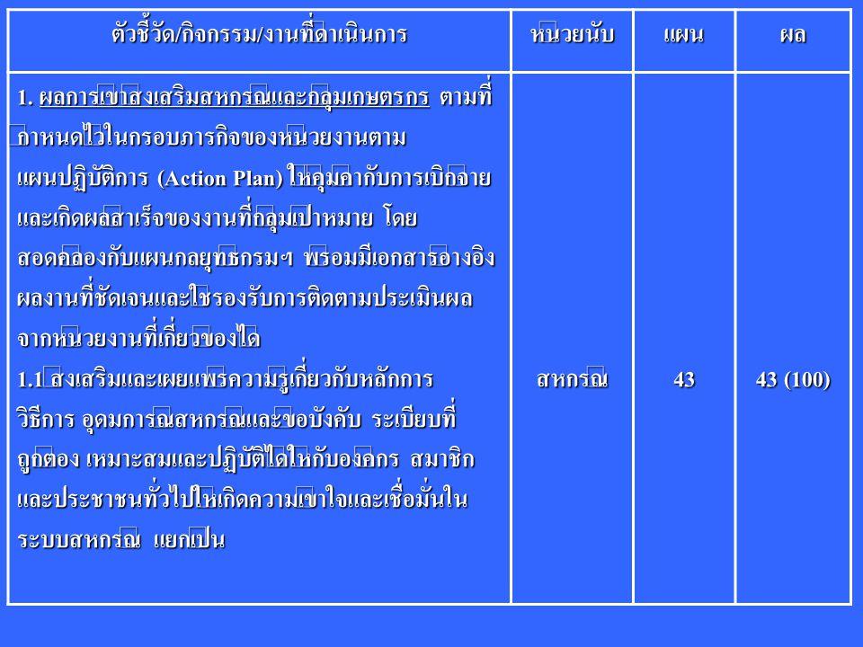 ตัวชี้วัด/กิจกรรม/งานที่ดำเนินการหน่วยนับแผนผล 1. ผลการเข้าส่งเสริมสหกรณ์และกลุ่มเกษตรกร ตามที่ กำหนดไว้ในกรอบภารกิจของหน่วยงานตาม แผนปฏิบัติการ (Acti