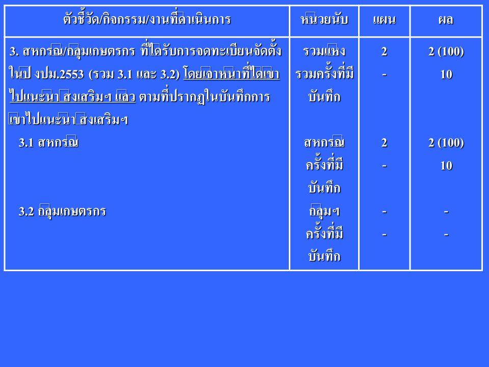 ตัวชี้วัด/กิจกรรม/งานที่ดำเนินการหน่วยนับแผนผล 3. สหกรณ์/กลุ่มเกษตรกร ที่ได้รับการจดทะเบียนจัดตั้ง ในปี งปม.2553 (รวม 3.1 และ 3.2) โดยเจ้าหน้าที่ได้เข