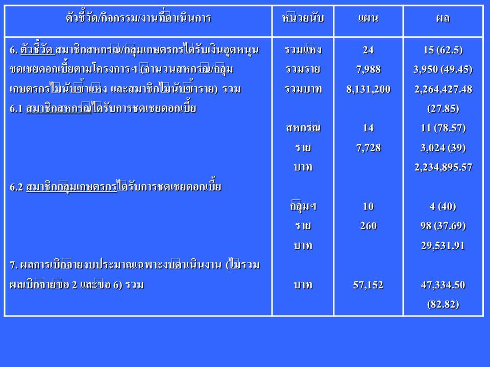ตัวชี้วัด/กิจกรรม/งานที่ดำเนินการหน่วยนับแผนผล 6. ตัวชี้วัด สมาชิกสหกรณ์/กลุ่มเกษตรกรได้รับเงินอุดหนุน ชดเชยดอกเบี้ยตามโครงการฯ (จำนวนสหกรณ์/กลุ่ม เกษ