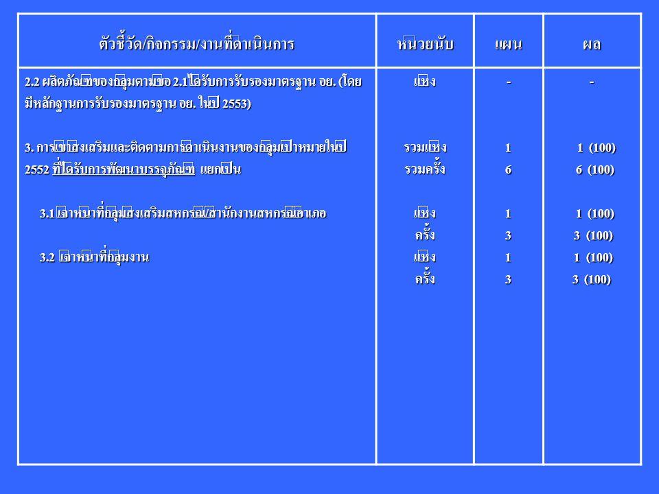ตัวชี้วัด/กิจกรรม/งานที่ดำเนินการหน่วยนับแผนผล 2.2 ผลิตภัณฑ์ของกลุ่มตามข้อ 2.1ได้รับการรับรองมาตรฐาน อย. (โดย มีหลักฐานการรับรองมาตรฐาน อย. ในปี 2553)
