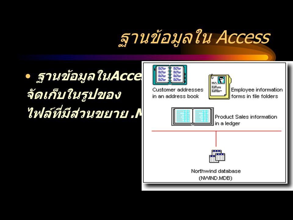 ส่วนประกอบในฐานข้อมูล Access ข้อมูลในแฟ้มฐานข้อมูลของโปรแกรม Microsoft Access จะถูกจัดเก็บไว้เป็น ส่วนย่อยต่างๆ หรือเรียกว่า ออบเจ็ค ฐานข้อมูล (Database Object) ประกอบด้วยออบเจ็ค 6 ชนิด ได้แก่ รายงาน แมคโคร โมดูล ตาราง แบบสอบถา ม แบบฟอร์ม