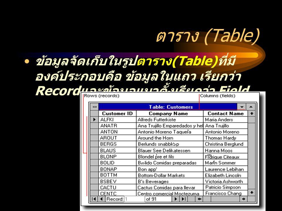 ตาราง (Table) ข้อมูลจัดเก็บในรูปตาราง (Table) ที่มี องค์ประกอบคือ ข้อมูลในแถว เรียกว่า Record และข้อมูลแนวตั้งเรียกว่า Field
