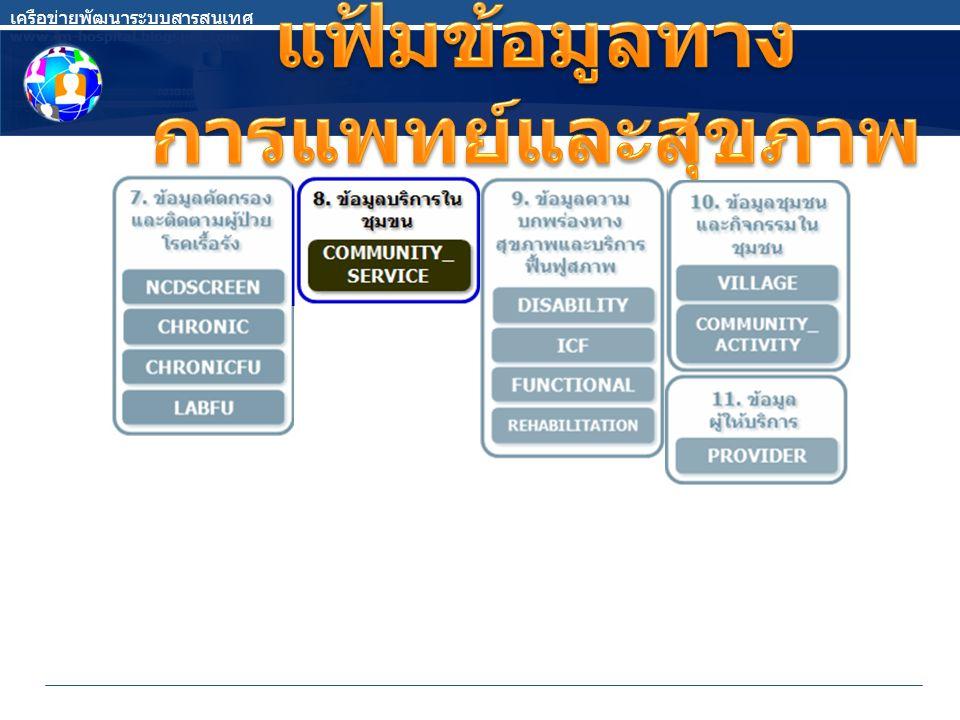 ข้อมูลการให้บริการในชุมชนสำหรับ กลุ่มเป้าหมาย ในเขตรับผิดชอบ และผู้ป่วย นอกเขตรับผิดชอบ ประเภท แฟ้มบริการ เครือข่ายพัฒนาระบบสารสนเทศ www.im-hospital.blogspot.com