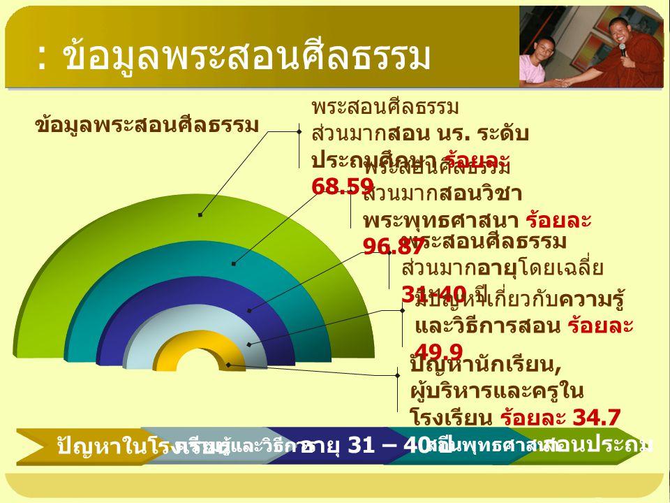 : ข้อมูลพระสอนศีลธรรม พระสอนศีลธรรม ส่วนมากอายุโดยเฉลี่ย 31-40 ปี พระสอนศีลธรรม ส่วนมากสอนวิชา พระพุทธศาสนา ร้อยละ 96.87 พระสอนศีลธรรม ส่วนมากสอน นร.