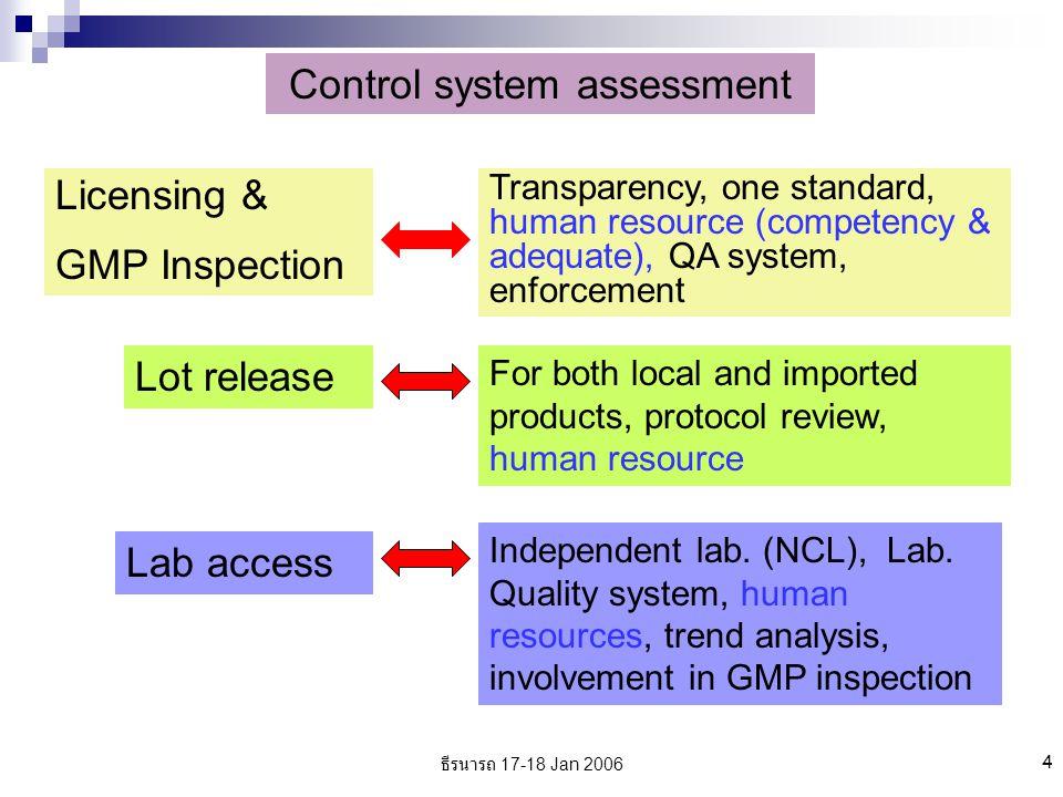 ธีรนารถ 17-18 Jan 2006 5 Control system assessment Clinical trial evaluation Trials controlled by NRA compliance with GCP, GMP, GLP Post marketing surveillance Guidelines, systems at national and sub-national levels, safety evaluation, participation/linkage among responsible organization (NRA, NCL, EPI)