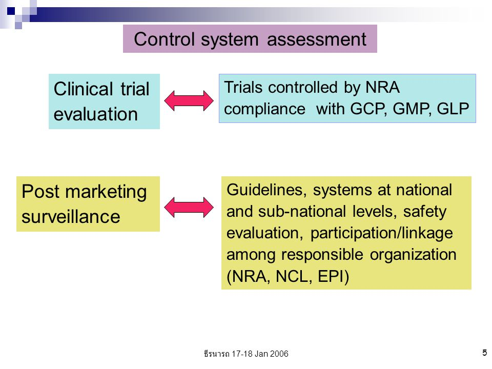 ธีรนารถ 17-18 Jan 2006 5 Control system assessment Clinical trial evaluation Trials controlled by NRA compliance with GCP, GMP, GLP Post marketing surveillance Guidelines, systems at national and sub-national levels, safety evaluation, participation/linkage among responsible organization (NRA, NCL, EPI)