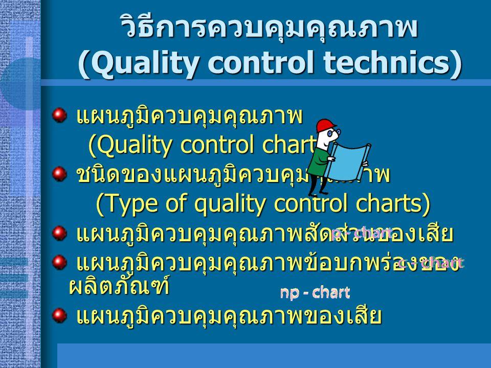 การทดสอบและการตรวจสอบ คุณภาพ (Testing For Quality control and inspection) วิธีการตรวจสอบทุกชิ้น (Screeing Inspection) วิธีการตรวจสอบทุกชิ้น (Screeing Inspection) วิธีการสุ่มตัวอย่างจากแต่ละรุ่น (Lot by Lot Inspection) วิธีการสุ่มตัวอย่างจากแต่ละรุ่น (Lot by Lot Inspection) วิธีตรวจสอบตามขบวนการผลิต (Process Inspection) วิธีตรวจสอบตามขบวนการผลิต (Process Inspection)