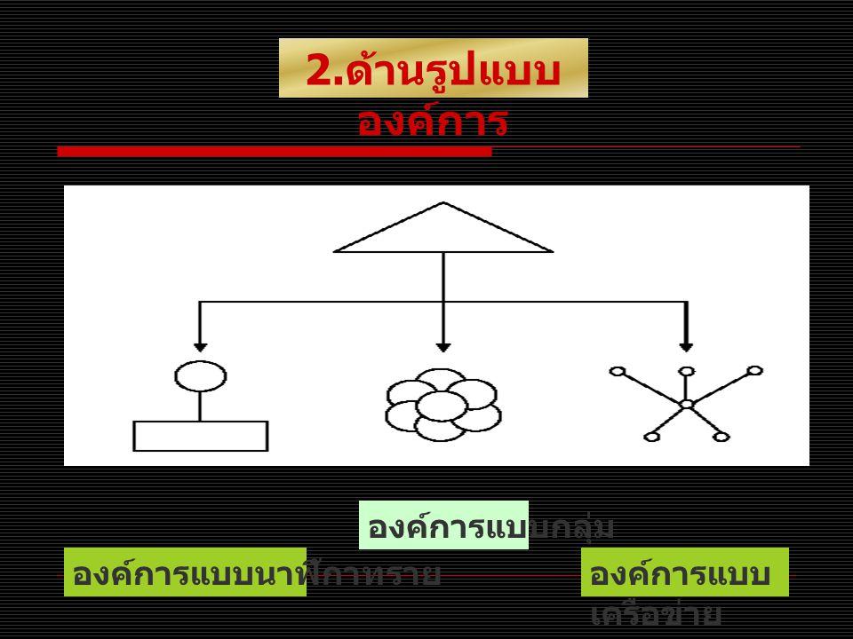 องค์การแบบ เครือข่าย 2. ด้านรูปแบบ องค์การ องค์การแบบนาฬิกาทราย องค์การแบบกลุ่ม