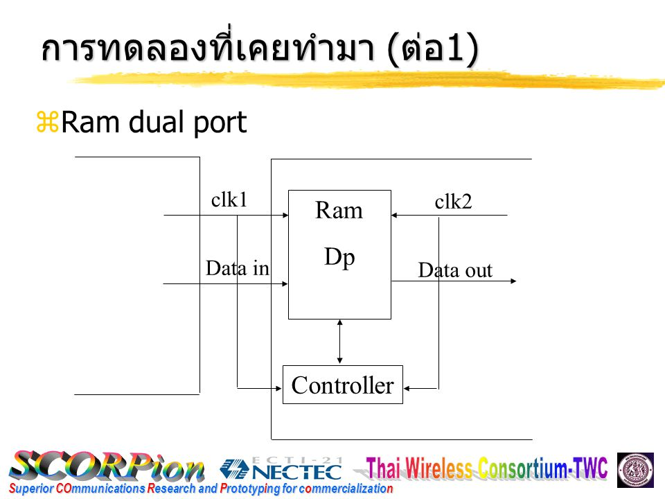 Superior COmmunications Research and Prototyping for commercialization การทดลองที่เคยทำมา ( ต่อ 1)  Ram dual port Ram Dp clk1 clk2 Data in Data out Controller