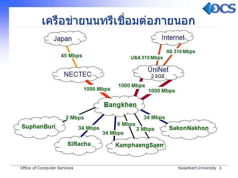 3 Office of Computer Services Kasetsart University เครือข่ายนนทรีเชื่อมต่อภายนอก Bangkhen NECTEC UniNet 2.5GE SiRacha KamphaengSaen SakonNakhon 1000 Mbps USA 310 Mbps Internet 34 Mbps 6 Mbps 34 Mbps 45 Mbps Japan 2 Mbps SuphanBuri 2 Mbps IIG 310 Mbps 1000 Mbps