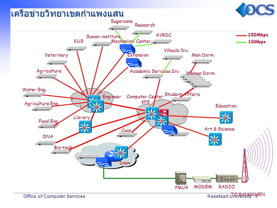 6 Office of Computer Services Kasetsart University มาตรฐาน IEEE802.3 10Base-T IEEE802.3 10Base-T IEEE802.3u 100Base-T IEEE802.3u 100Base-T IEEE802.3z 1000Base-X IEEE802.3z 1000Base-X IEEE802.3ab 1000Base-T IEEE802.3ab 1000Base-T IEEE802.1Q VLAN IEEE802.1Q VLAN IEEE802.3ae10GigE IEEE802.3ae10GigE
