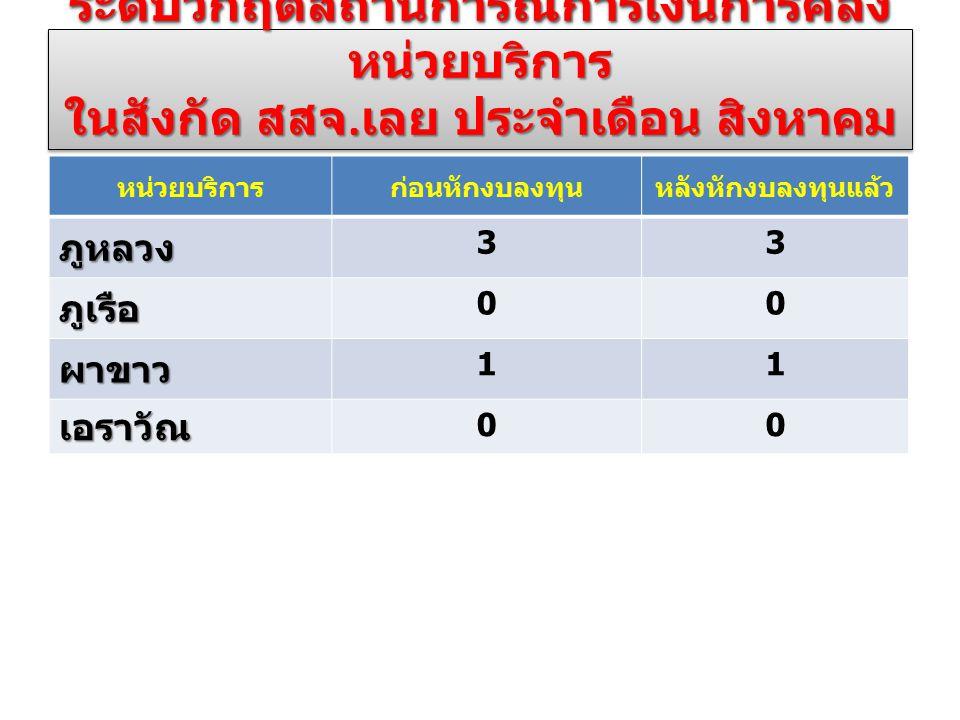 ระดับวิกฤตสถานการณ์การเงินการคลัง หน่วยบริการ ในสังกัด สสจ. เลย ประจำเดือน สิงหาคม 2557 หน่วยบริการก่อนหักงบลงทุนหลังหักงบลงทุนแล้วภูหลวง 33 ภูเรือ 00