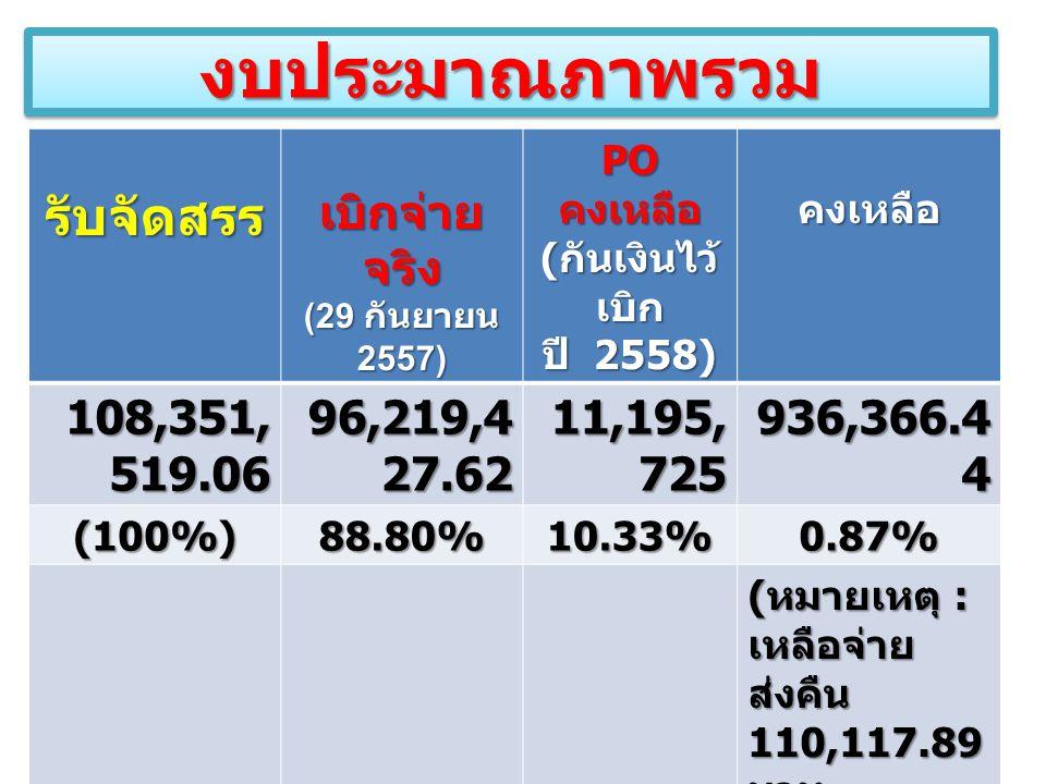 งบประมาณภาพรวมงบประมาณภาพรวมรับจัดสรร เบิกจ่าย จริง (29 กันยายน 2557) PO คงเหลือ ( กันเงินไว้ เบิก ปี 2558) คงเหลือ 108,351, 519.06 96,219,4 27.62 11,