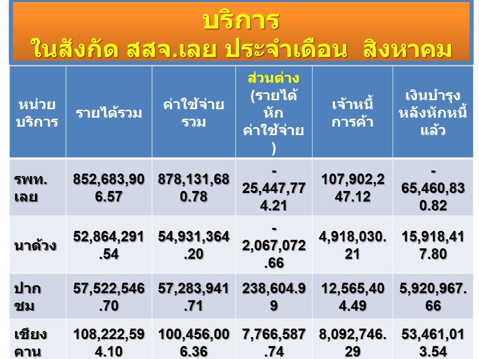 สถานการณ์การเงินการคลังหน่วย บริการ ในสังกัด สสจ. เลย ประจำเดือน สิงหาคม 2557 หน่วย บริการ รายได้รวม ค่าใช้จ่าย รวม ส่วนต่าง ( รายได้ หัก ค่าใช้จ่าย )