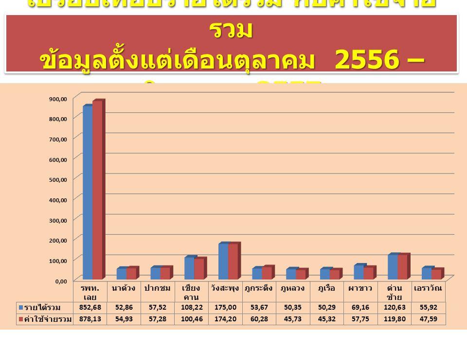 เปรียบเทียบรายได้รวม กับค่าใช้จ่าย รวม ข้อมูลตั้งแต่เดือนตุลาคม 2556 – สิงหาคม 2557