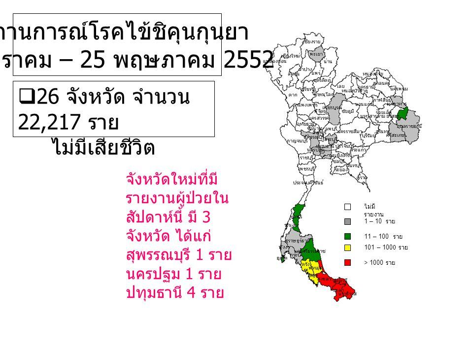  26 จังหวัด จำนวน 22,217 ราย ไม่มีเสียชีวิต สถานการณ์โรคไข้ชิคุนกุนยา 1 มกราคม – 25 พฤษภาคม 2552 ไม่มี รายงาน 1 – 10 ราย 101 – 1000 ราย > 1000 ราย จั