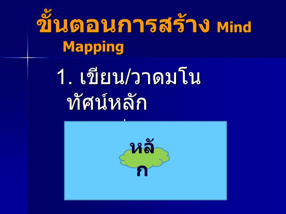 ขั้นตอนการสร้าง Mind Mapping 1. เขียน / วาดมโน ทัศน์หลัก ตรงกึ่งกลาง หน้ากระดาษ ตรงกึ่งกลาง หน้ากระดาษ หลั ก