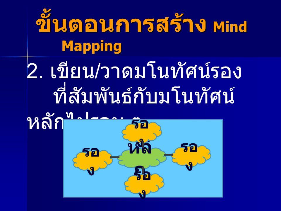 2. เขียน / วาดมโนทัศน์รอง ที่สัมพันธ์กับมโนทัศน์ หลักไปรอบ ๆ ขั้นตอนการสร้าง Mind Mapping หลั ก รอ ง